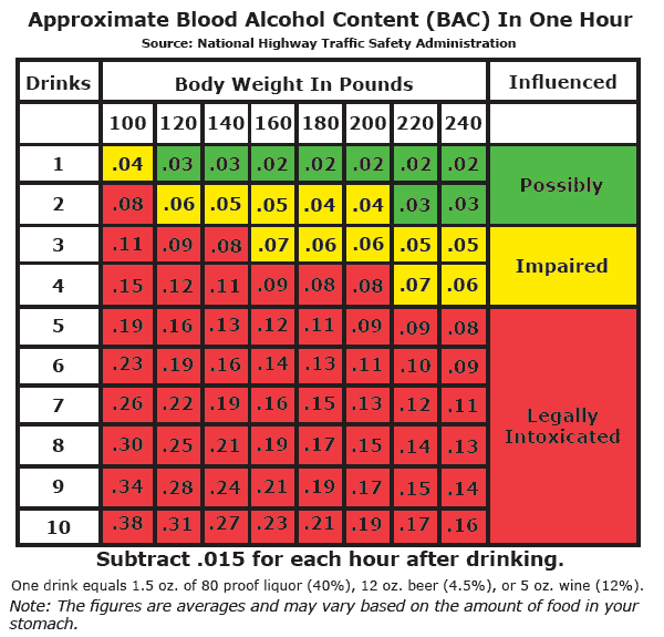 Blood Alcohol Content Chart For Texas Dunham Jones